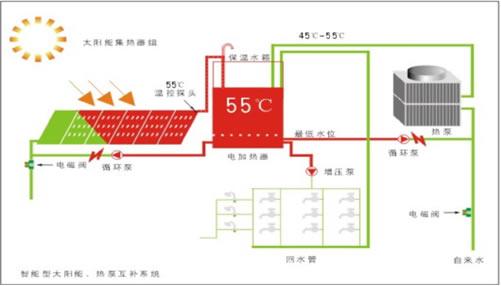 太阳能热水系统控制及原理